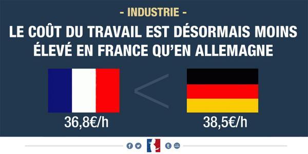 Le coût du travail est désormais moins élevé en France qu'en Allemagne