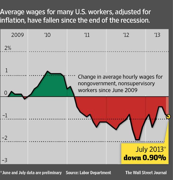 Évolution du salaire moyen horaire hors inflation des salariés du secteur privé aux Etats-Unis. Baisse depuis 2011.