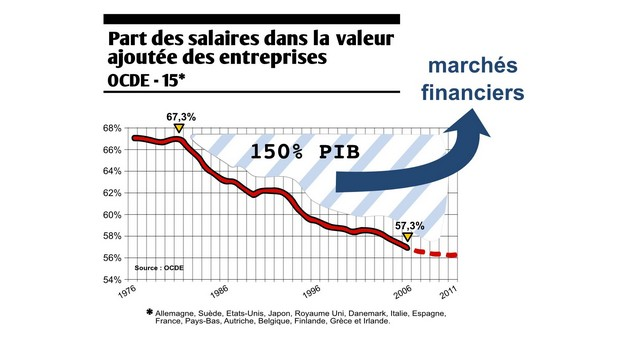 Depuis 40 ans, la part du PIB reversée des salaires vers les dividendes représente 1,5x le PIB.