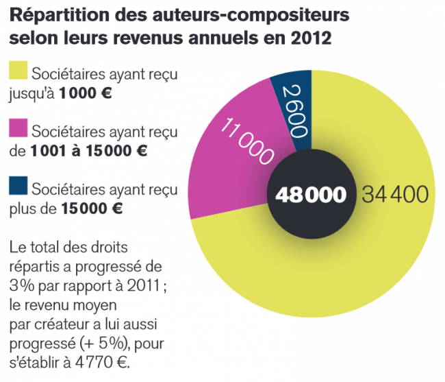 sacem_infographie