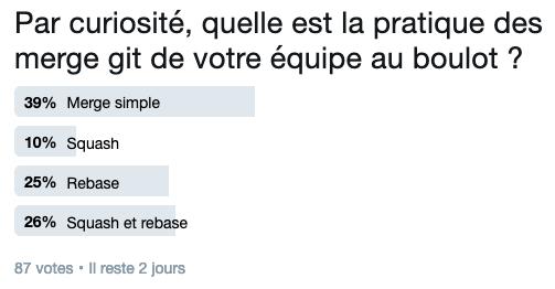 Par curiosité, quelle est la pratique des merge git de votre équipe au boulot ?  87 votes. 39% merge simple, 10% squash, 25% rebase, 26% squash et rebase